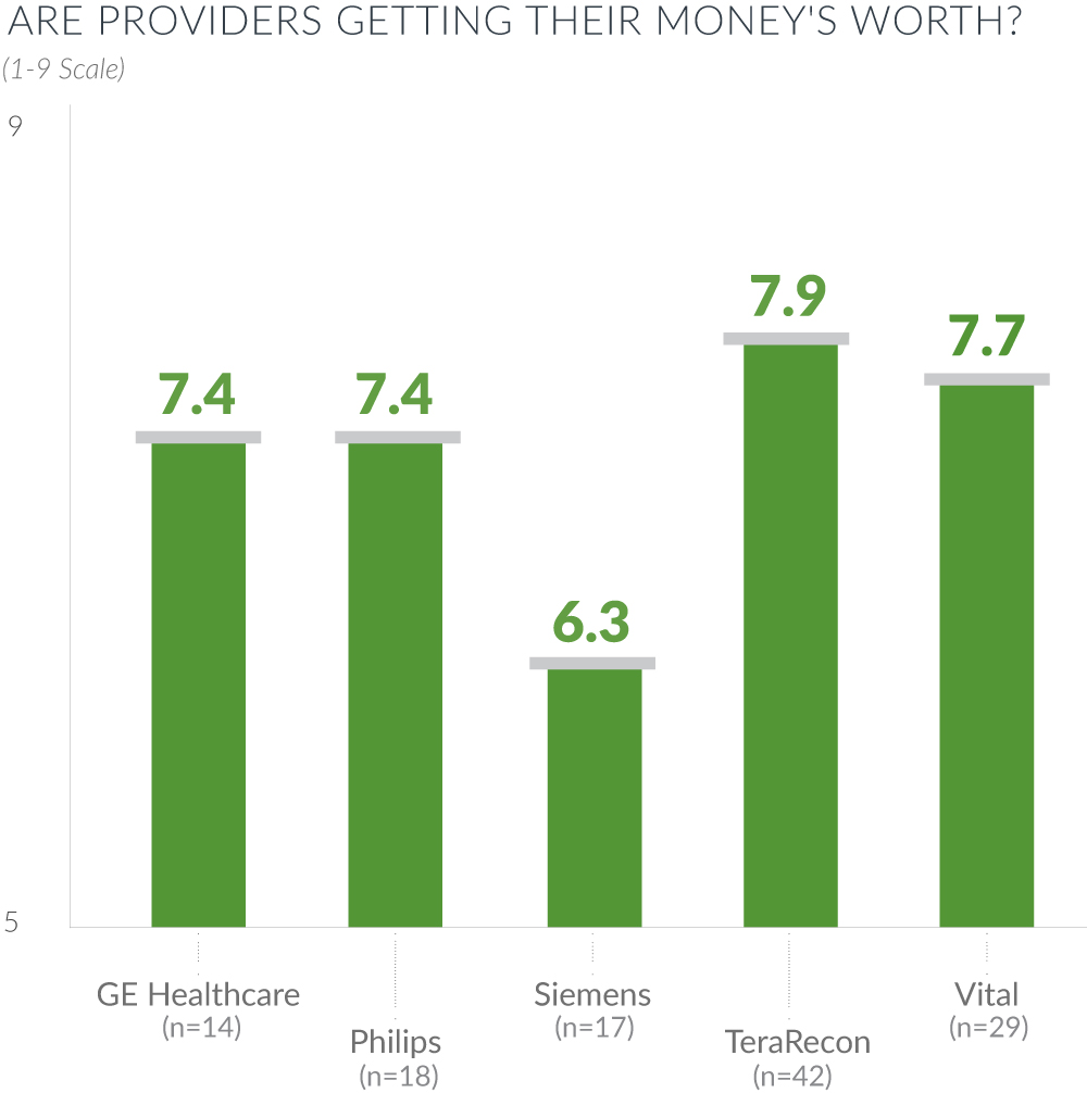 are providers getting