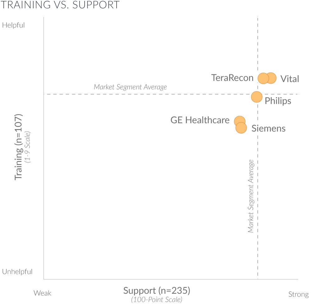training vs support