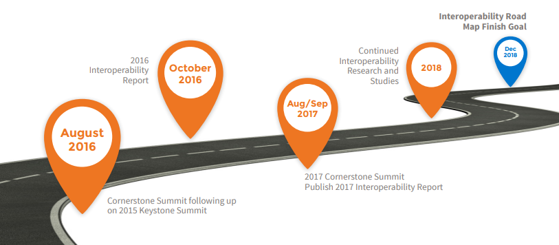 interoperability road map finish goal