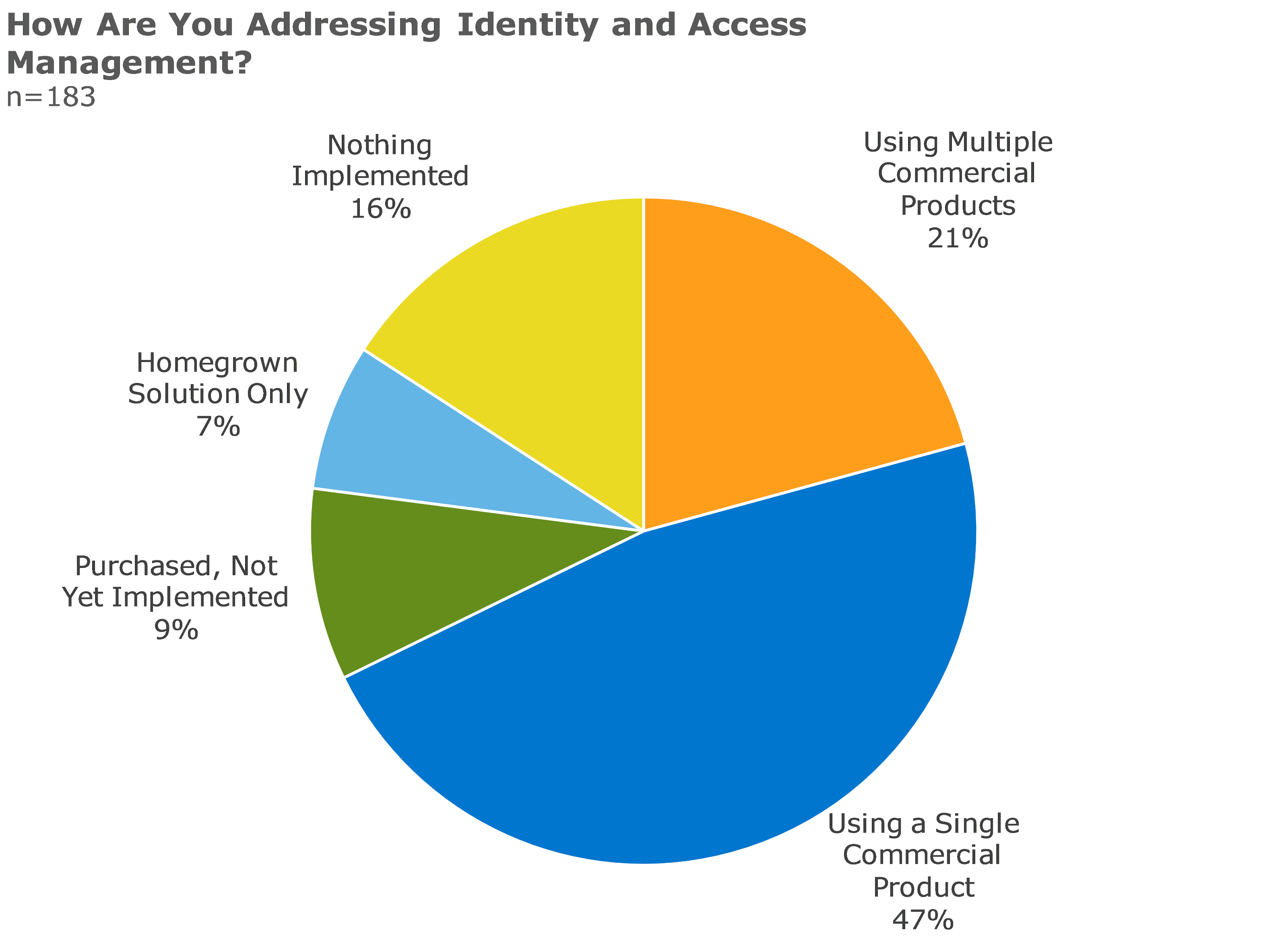 how are you addressing identity and access management