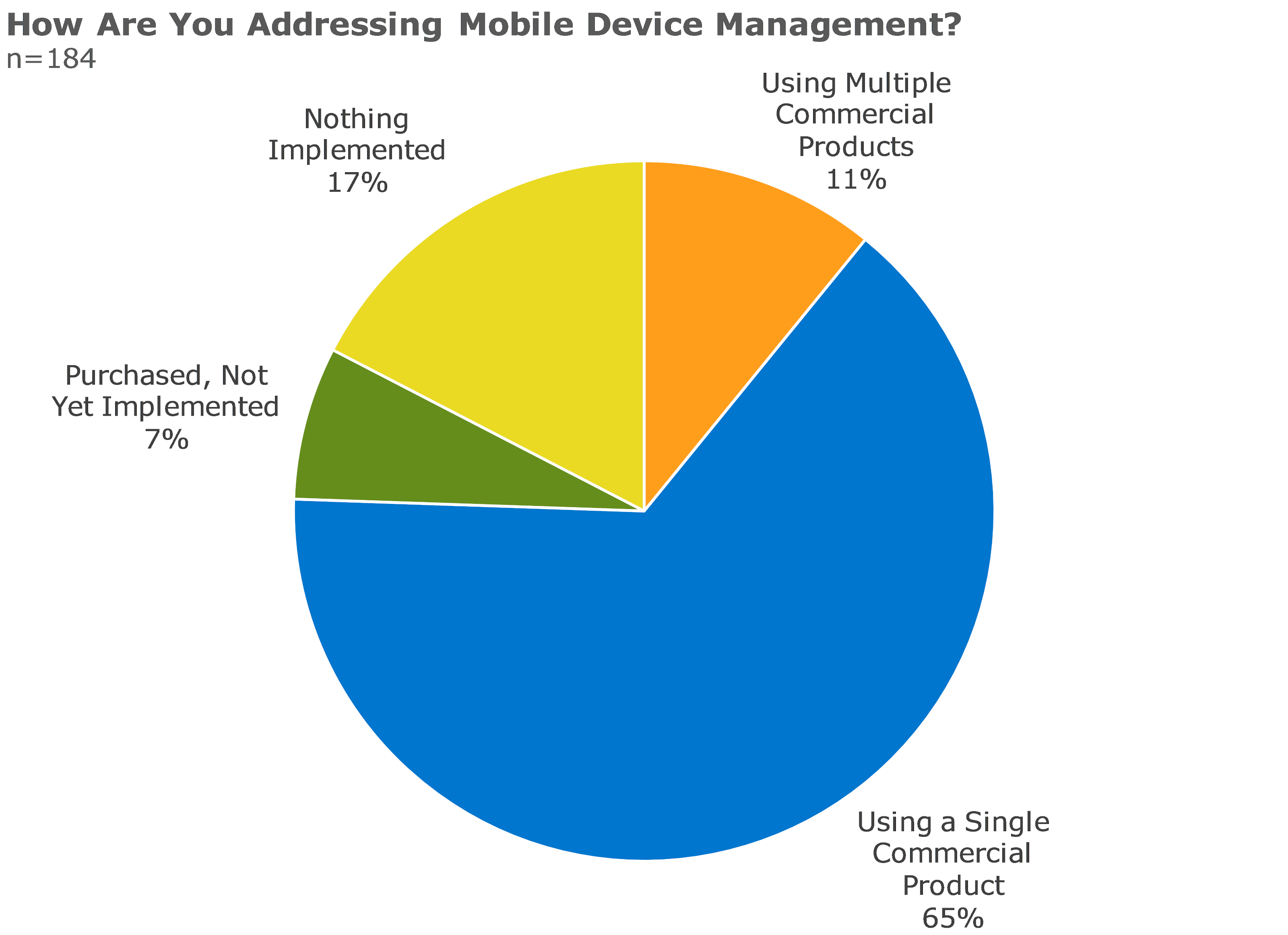 how are you addressing mobile device management