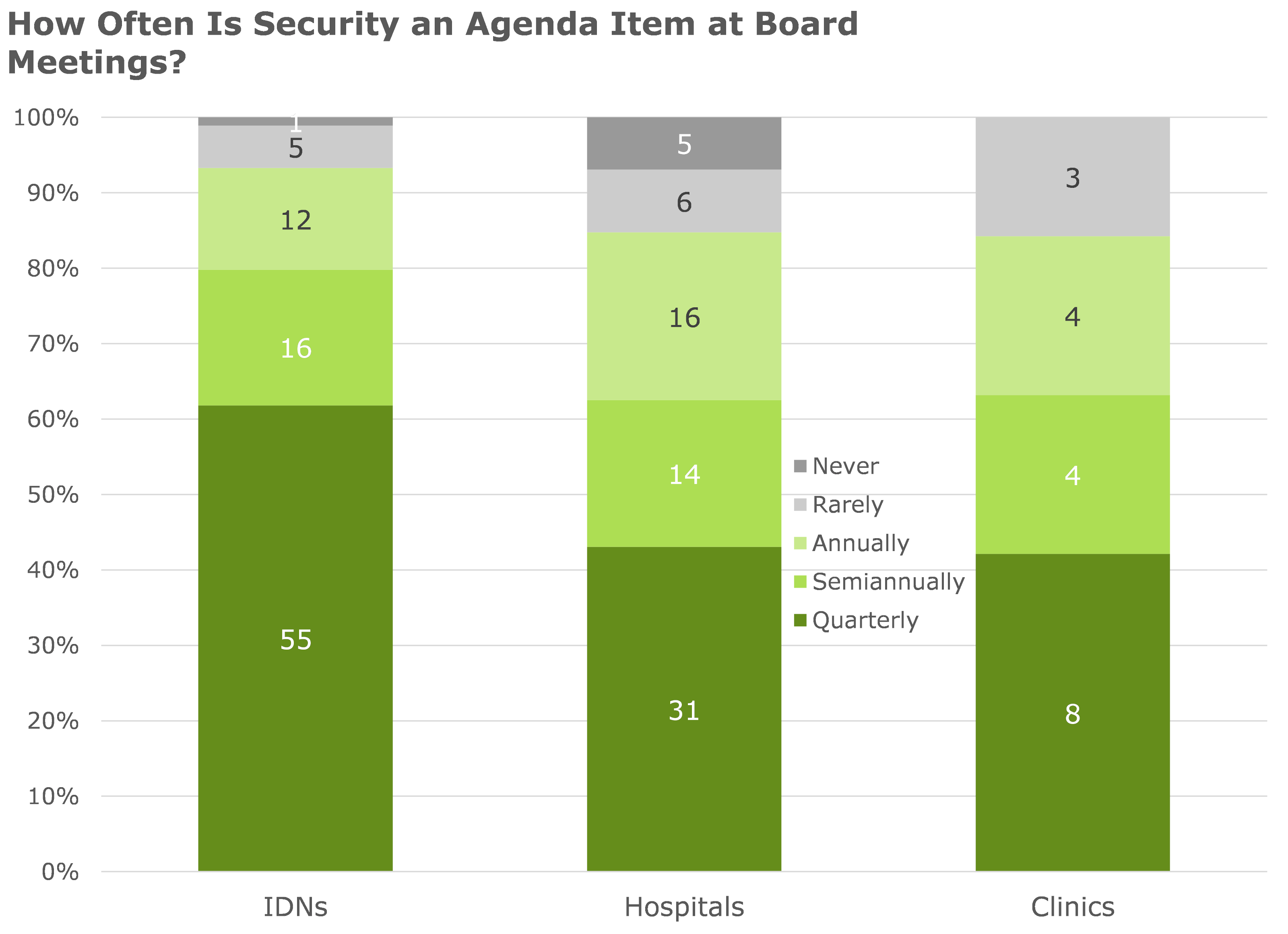 how often is security an agenda item at board meetings