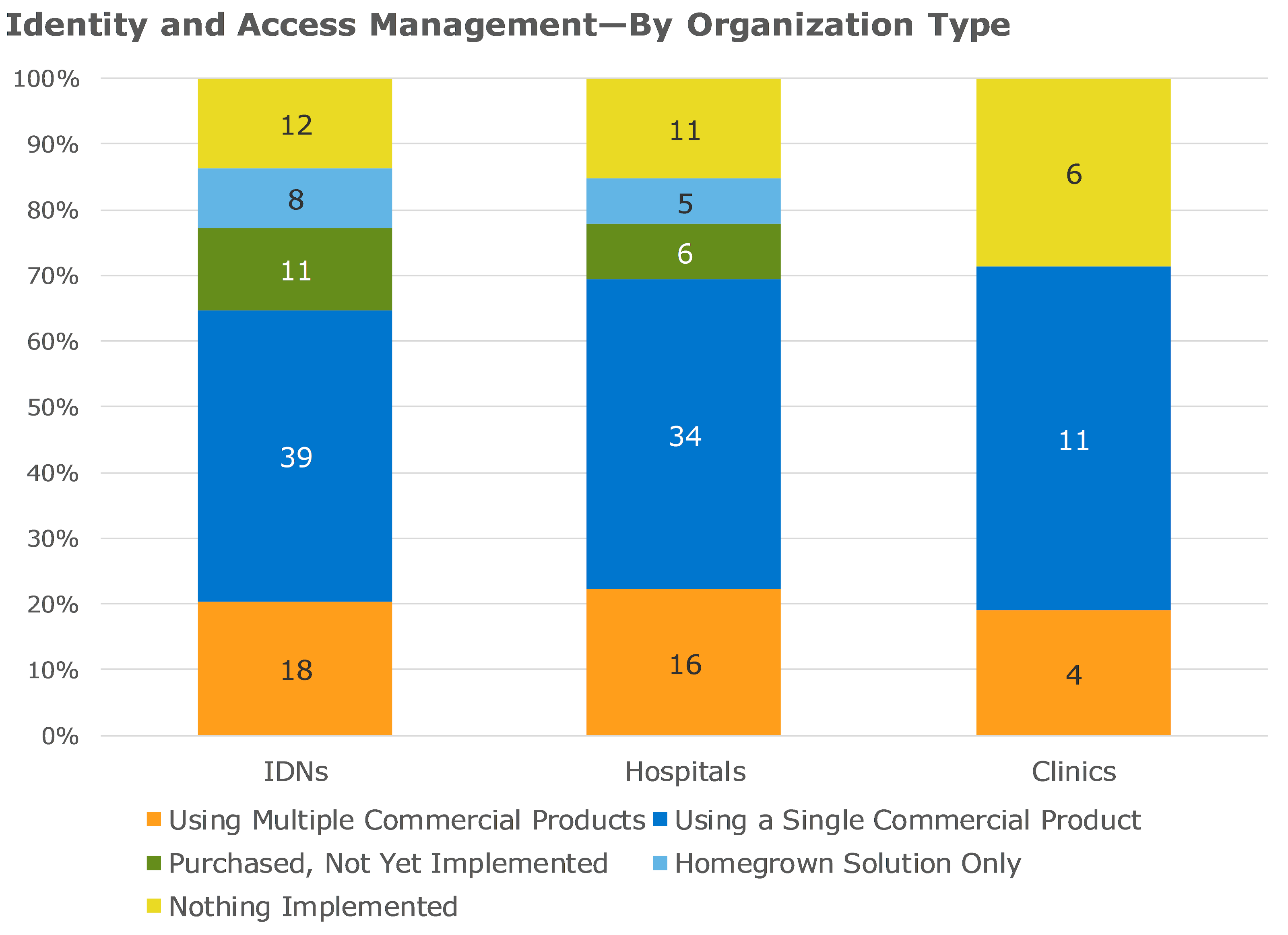 identity and access management by organization type