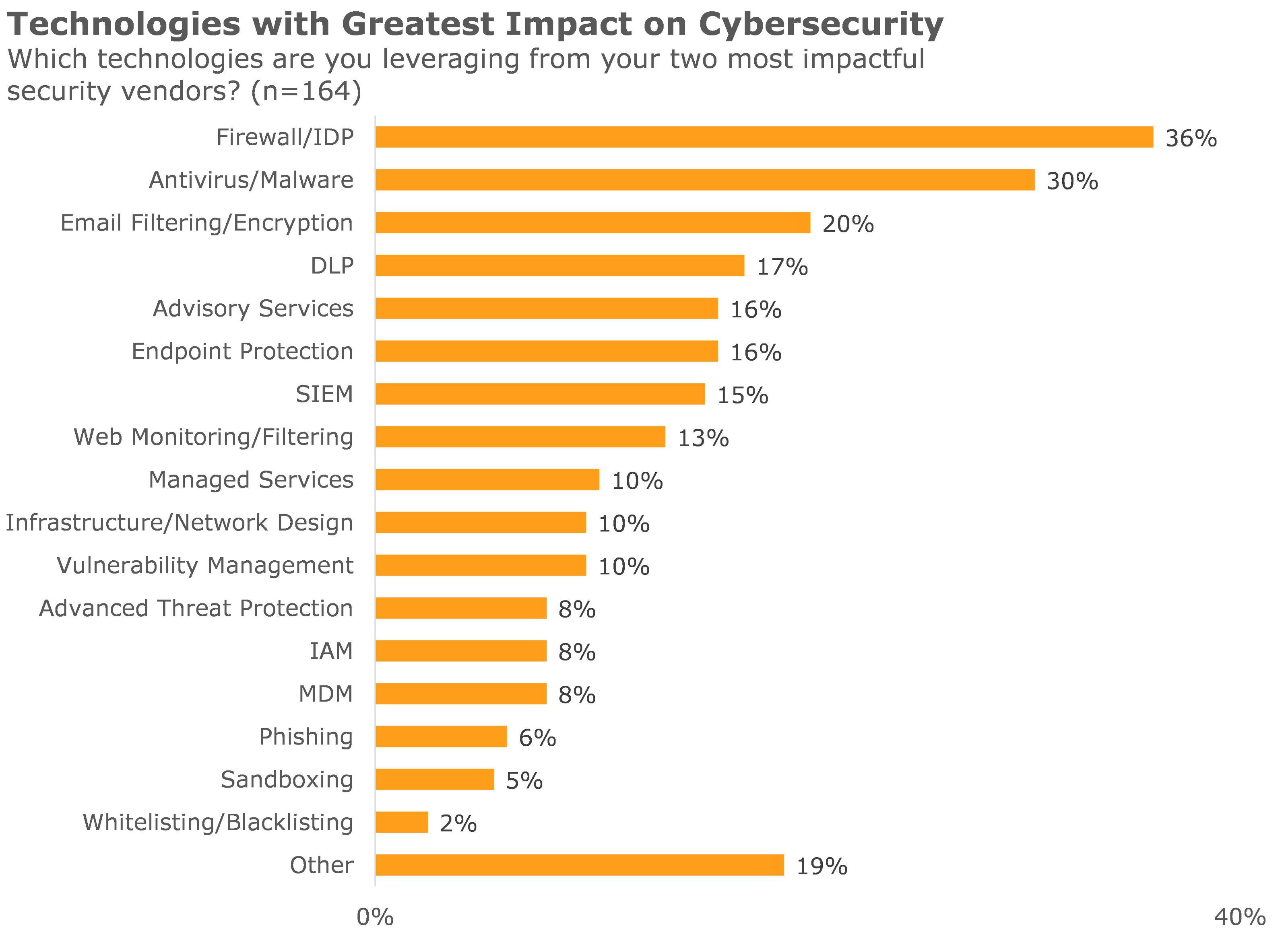 technologies with greatest impact on cybersecurity