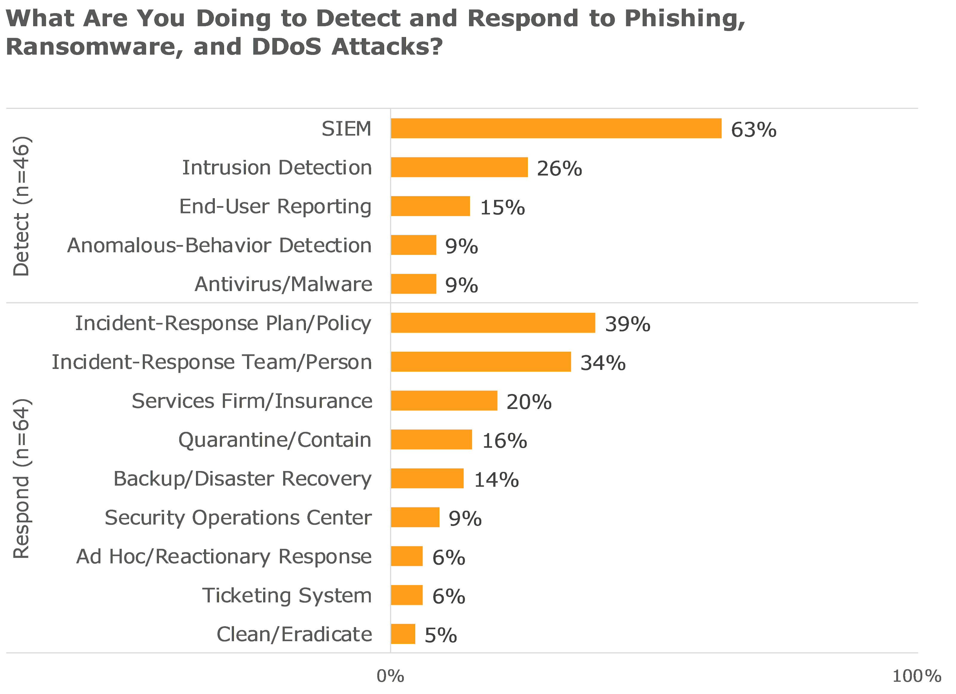 what are you doing to detect and respond to phishing ransomware and ddos attacks