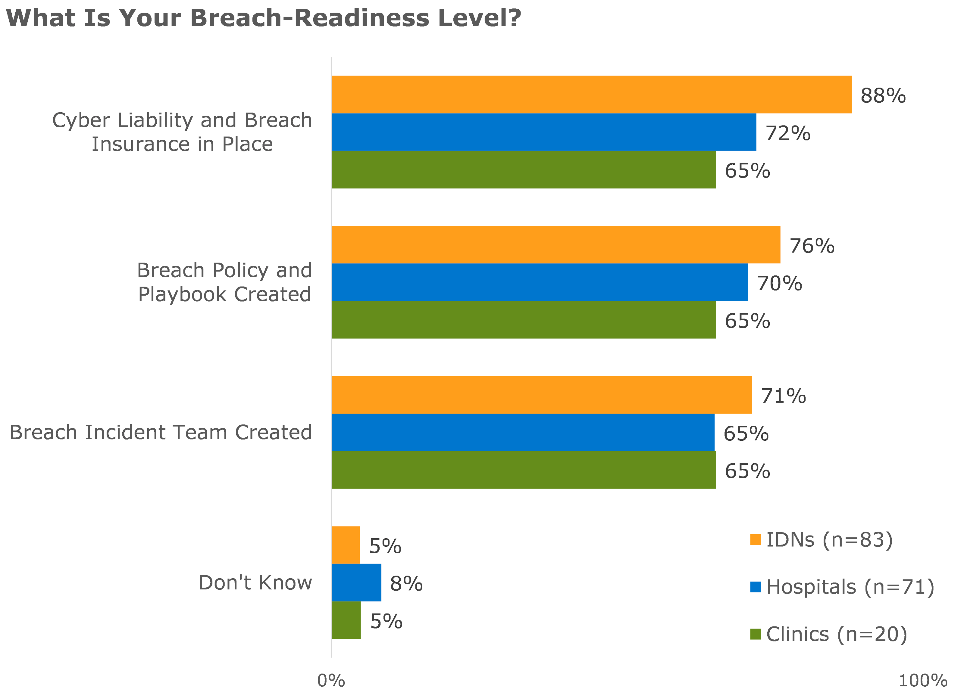 what is your breach readiness level