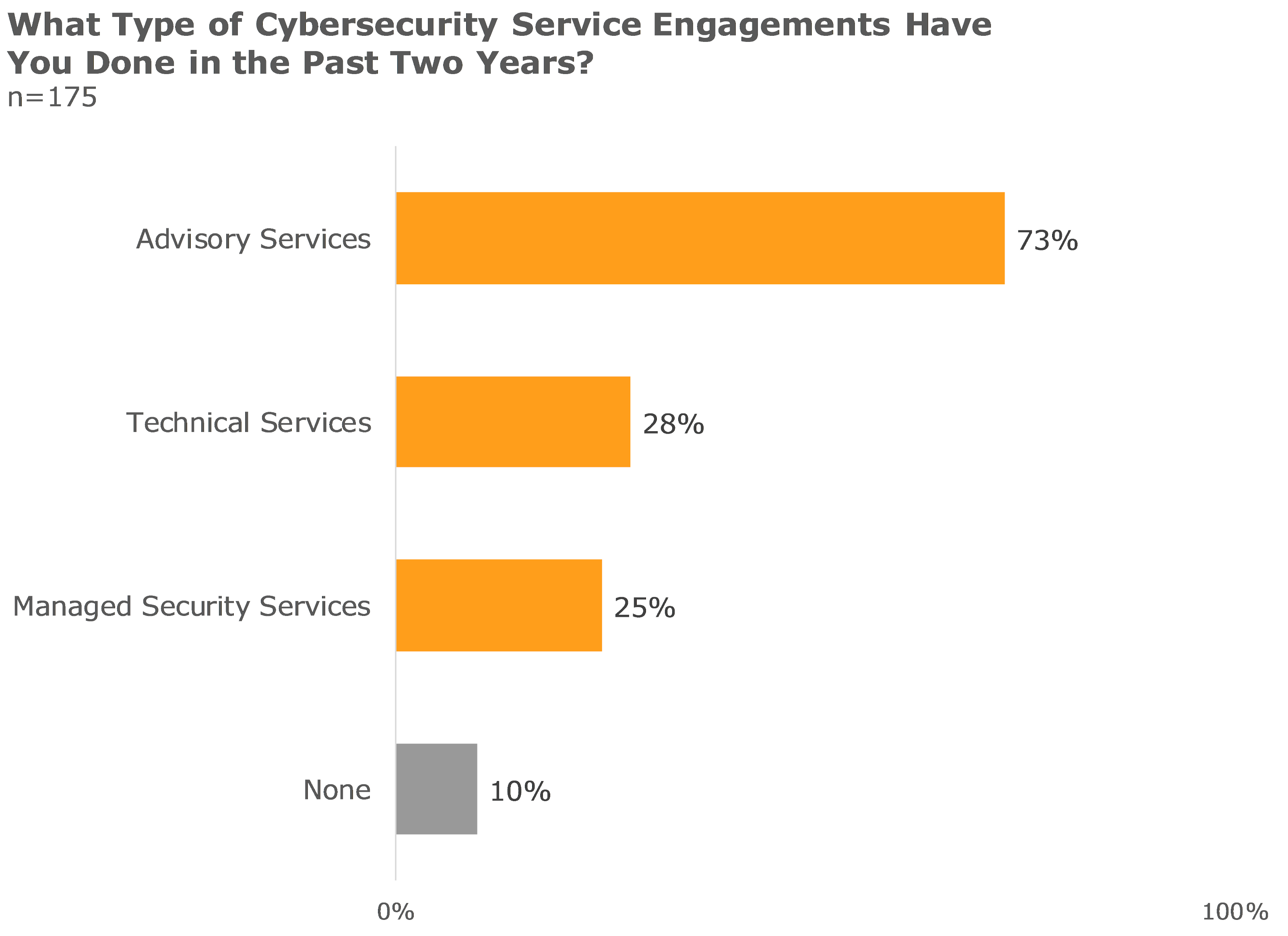 what type of cybersecurity service engagements have you done in the past two years