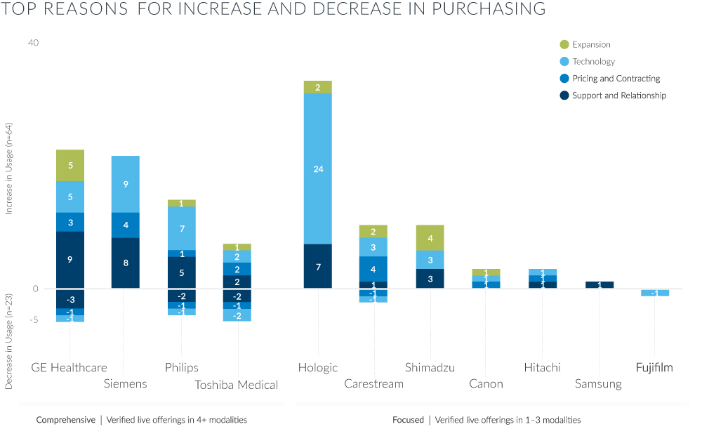 top reasons for increase and decrease in purchasing