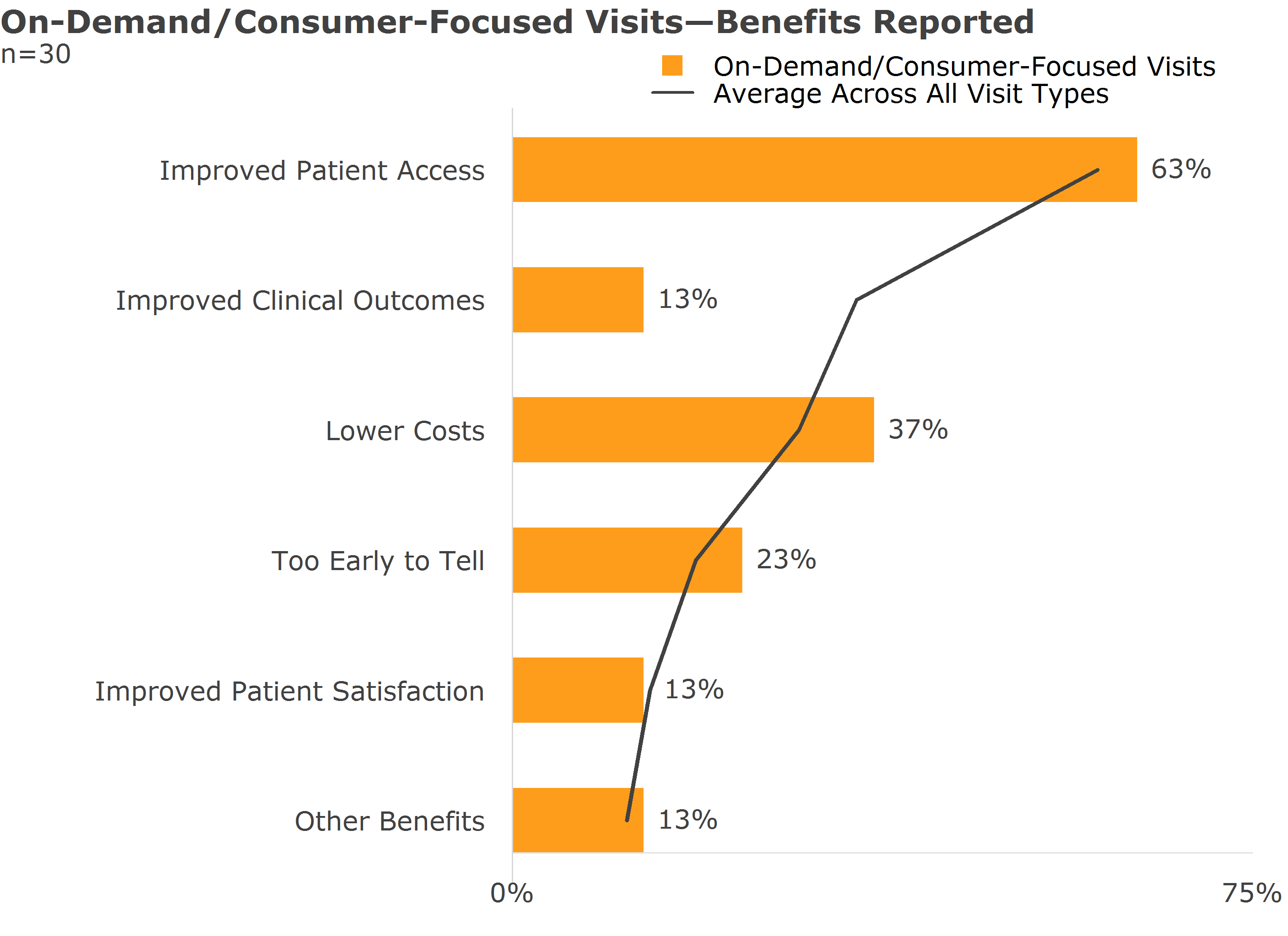 on demand consumer focused visits benefits reported