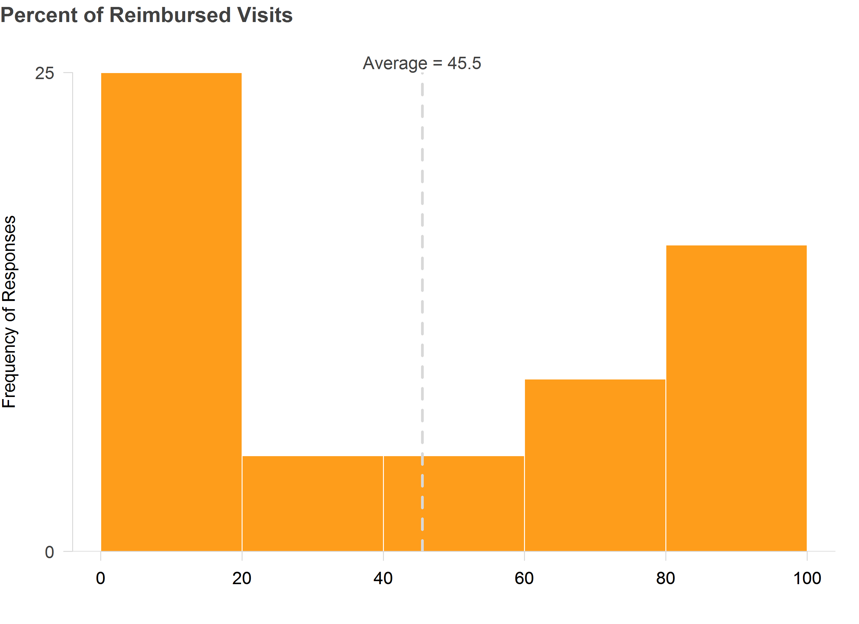percent of reimbursed visits