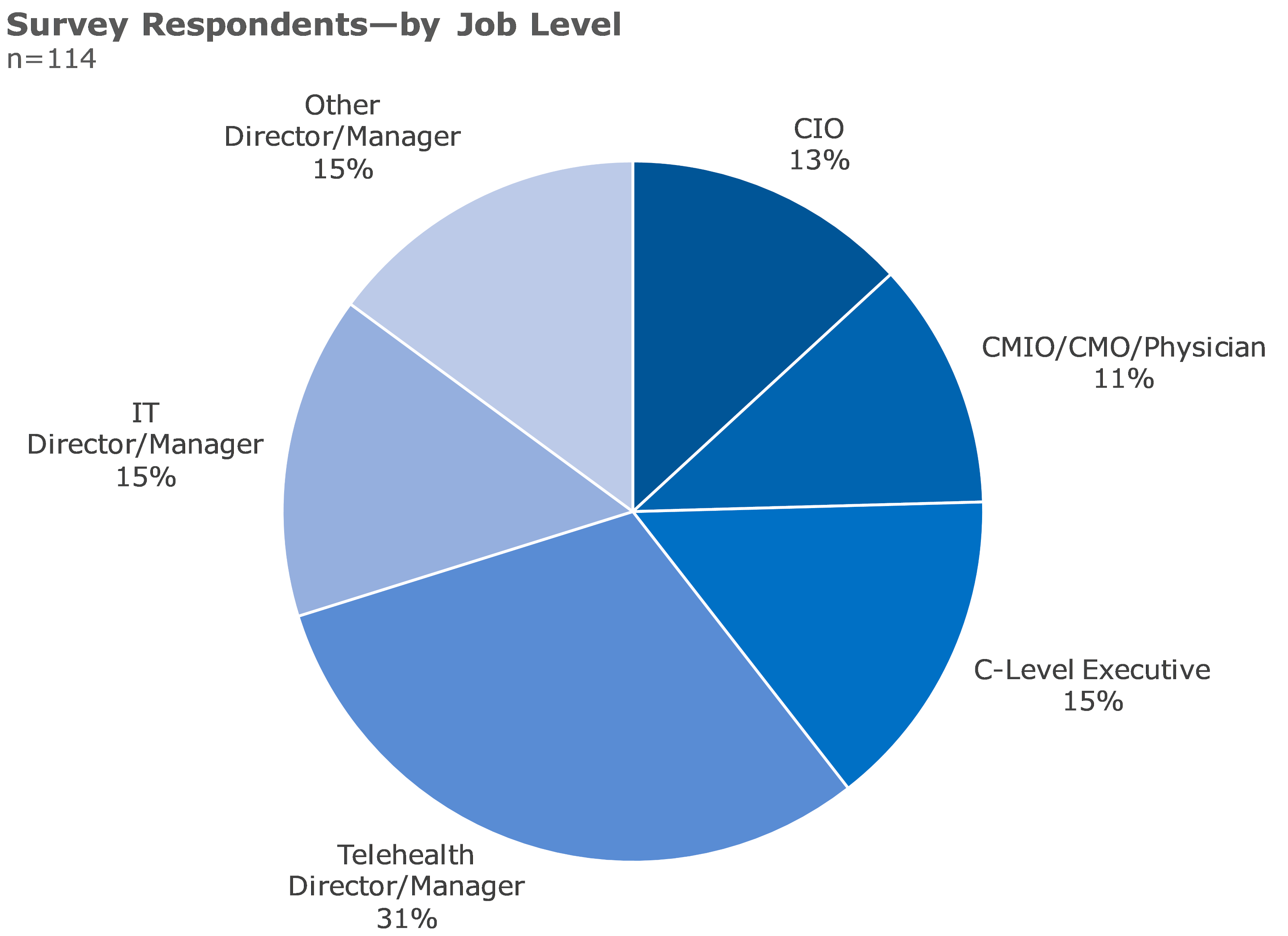 survey respondents by job level
