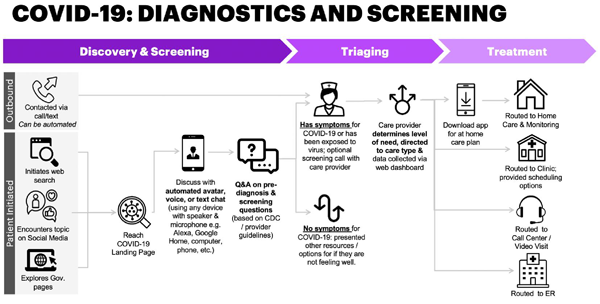 accenture rapid response insight service diagnostics and screening