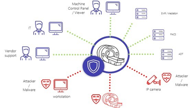 cybermdx protection for clinical networks machine control panel