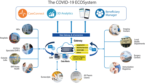 healthec patient tracking covid19 ecosystem