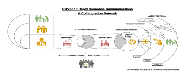 holon collabornet rapid response network