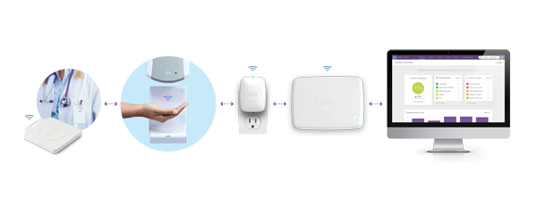 swipe sense tracking resources hand hygiene