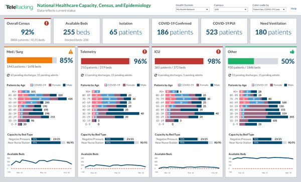teletracking capacity management dashboard nhc capacity census epidemiology