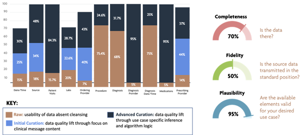 verinovum data curation as a service chart