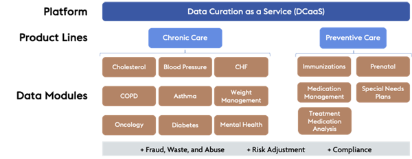 verinovum data curation as a service product lines and data modules